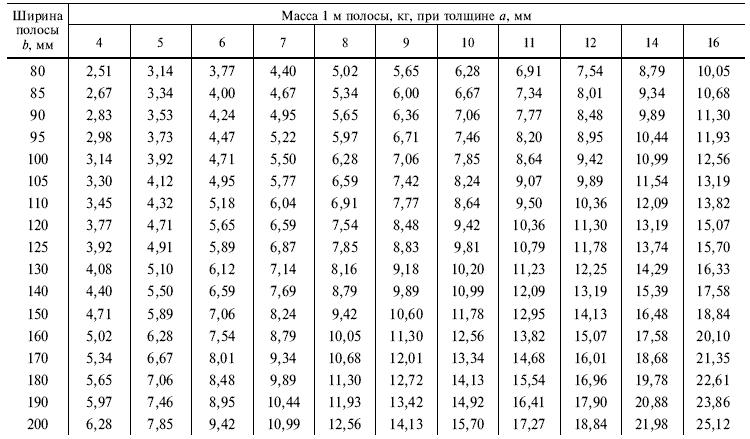 ГОСТ 103-76 Таблица 1.3