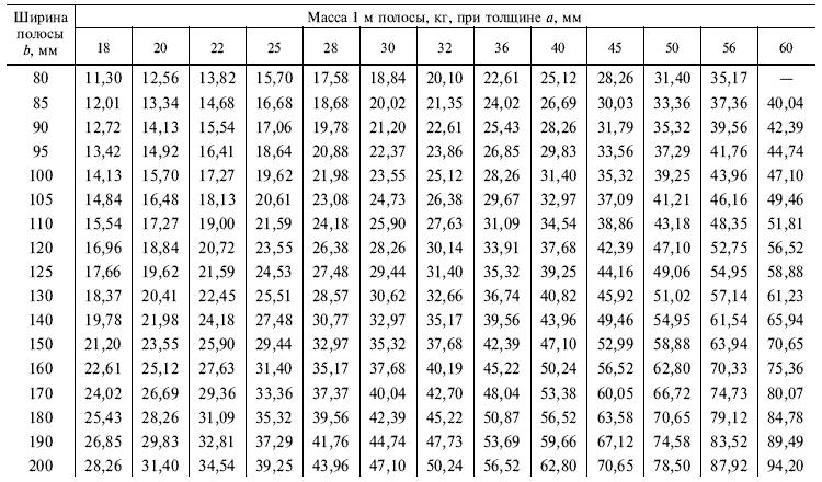 ГОСТ 103-76 Таблица 1.4