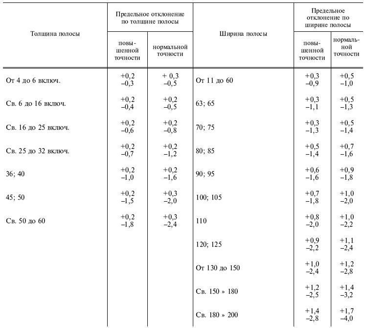 ГОСТ 103-76 Таблица 2