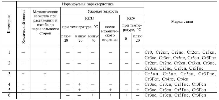 ГОСТ 14637-89 таблица 1