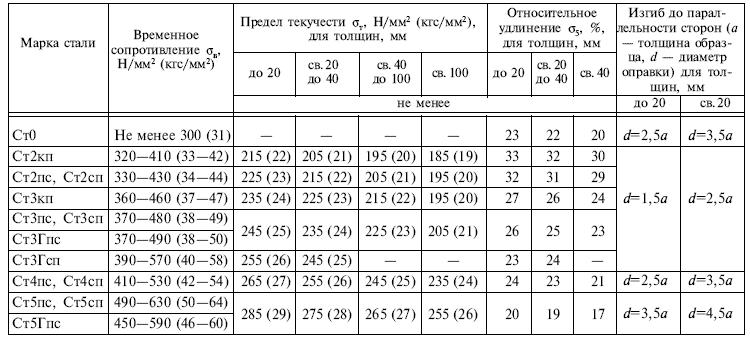 ГОСТ 14637-89 таблица 2