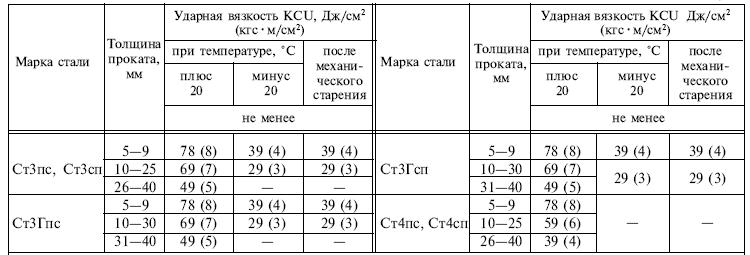 ГОСТ 14637-89 таблица 3