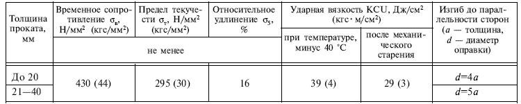 ГОСТ 14637-89 таблица 4