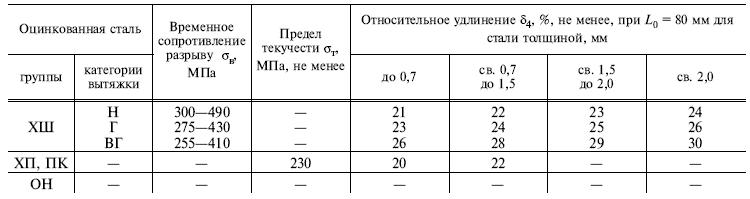 ГОСТ 14918-80 таблица 1б