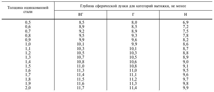 ГОСТ 14918-80 таблица 1в