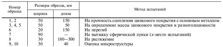 ГОСТ 14918-80 таблица 2