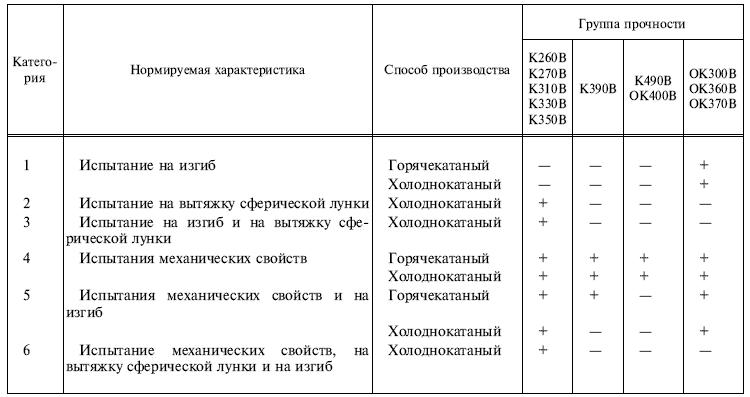 ГОСТ 16523-97 таблица 1