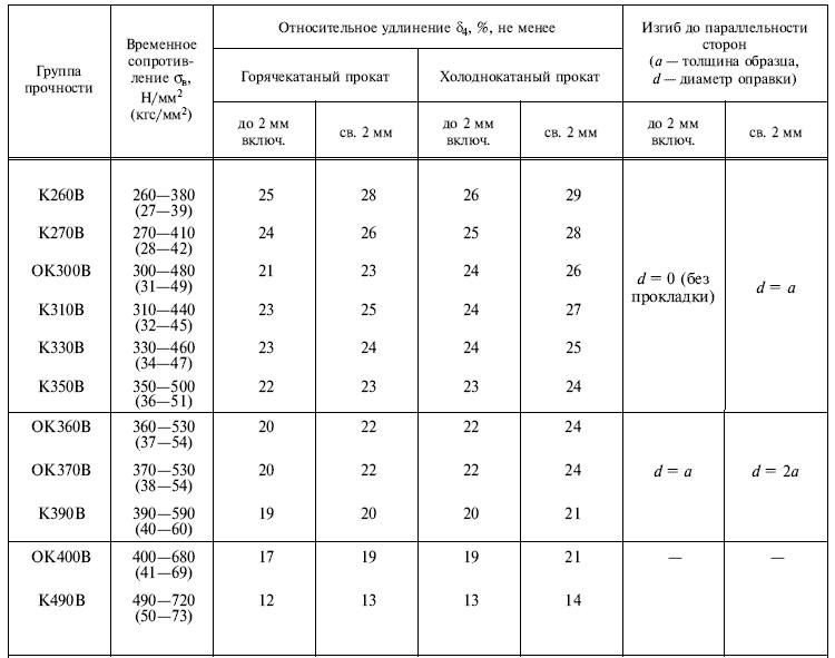ГОСТ 16523-97 таблица 2