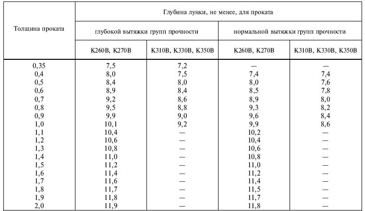 ГОСТ 16523-97 таблица 3