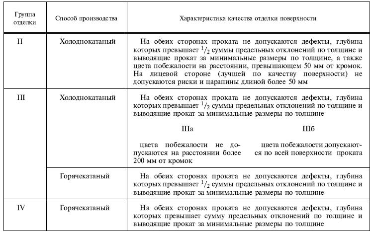 ГОСТ 16523-97 таблица 4