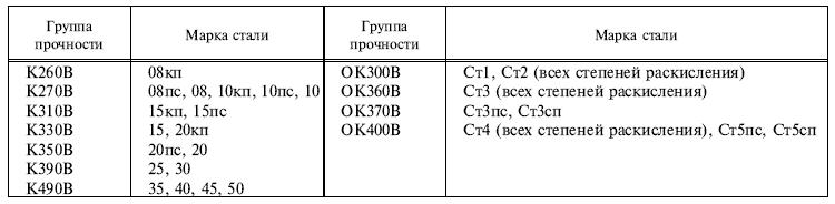 ГОСТ 16523-97
