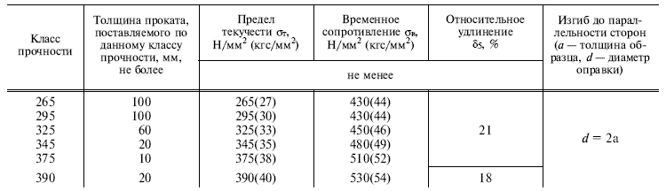 ГОСТ 19281-89 таблица 1