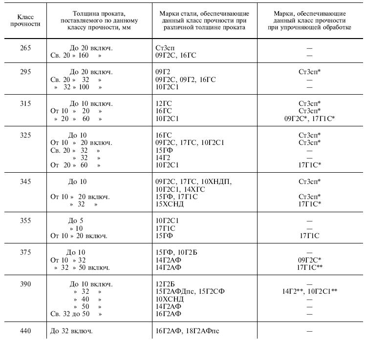 ГОСТ 19281-89 таблица 10