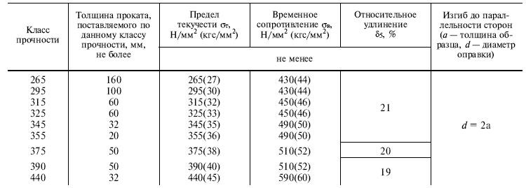 ГОСТ 19281-89 таблица 2