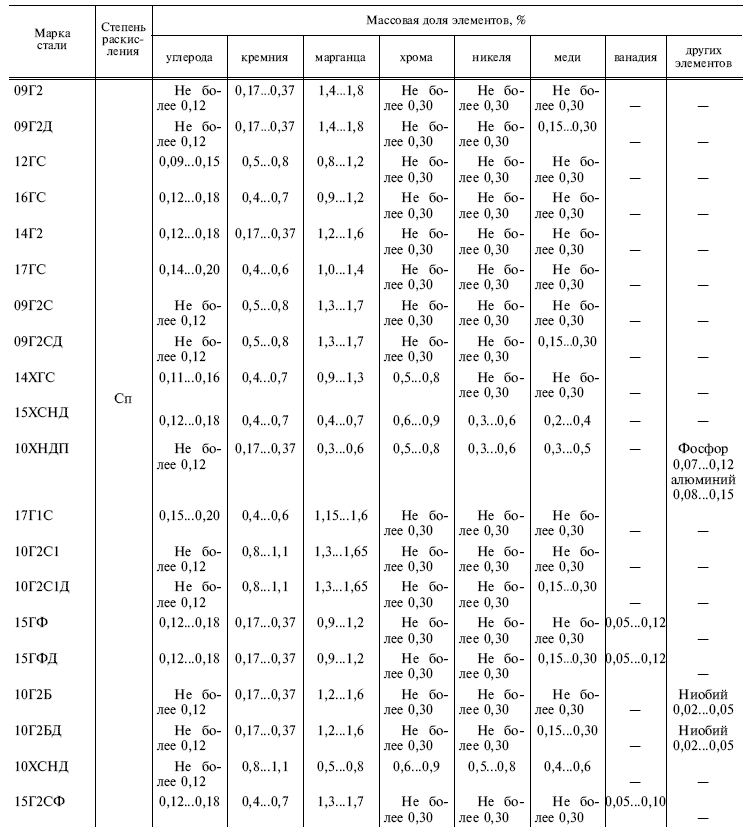 ГОСТ 19281-89 таблица 3 начало