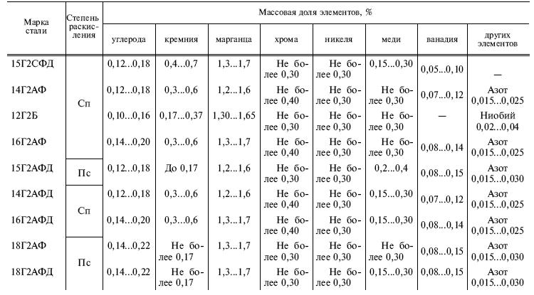 ГОСТ 19281-89 таблица 3 продолжение
