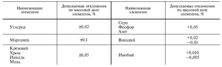 ГОСТ 19281-89 таблица 4