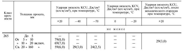 ГОСТ 19281-89 таблица 6 1