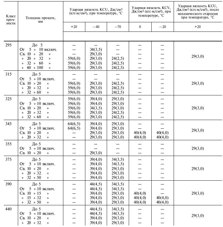 ГОСТ 19281-89 таблица 6 2