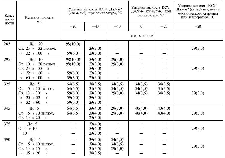 ГОСТ 19281-89 таблица 7