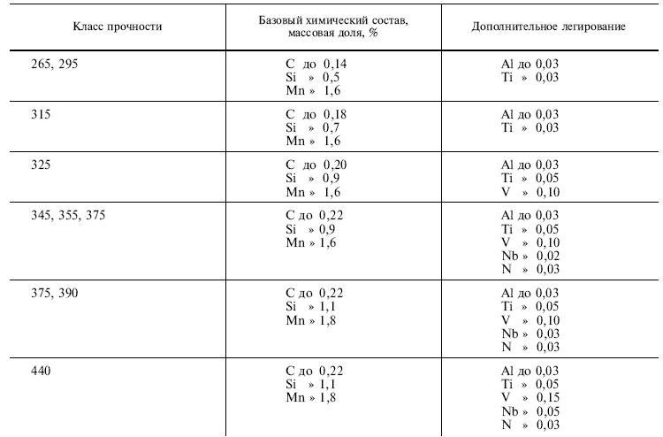 ГОСТ 19281-89 таблица 8