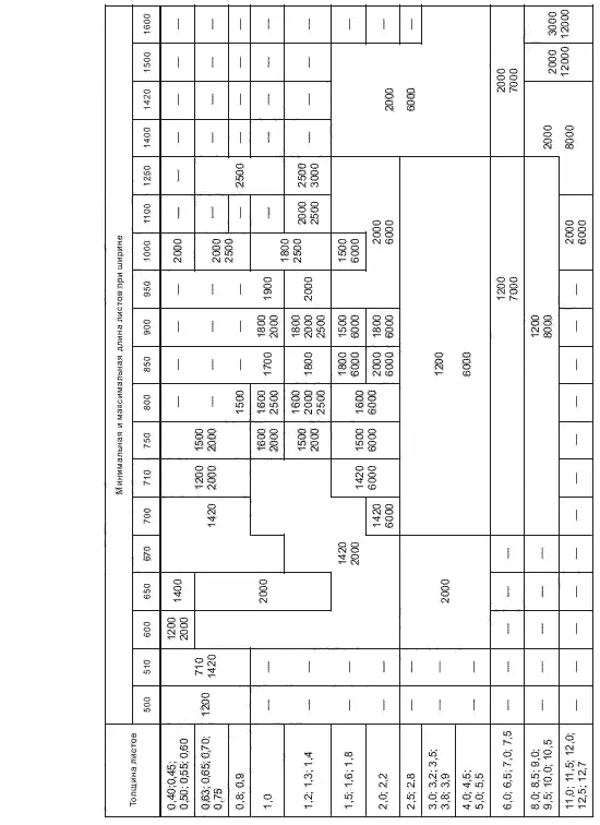 ГОСТ 19903-2015 Таблица a1