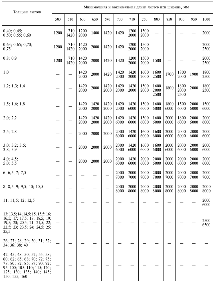 ГОСТ 19903-75