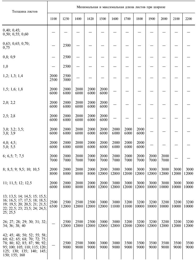 ГОСТ 19903-75 Продолжение т1
