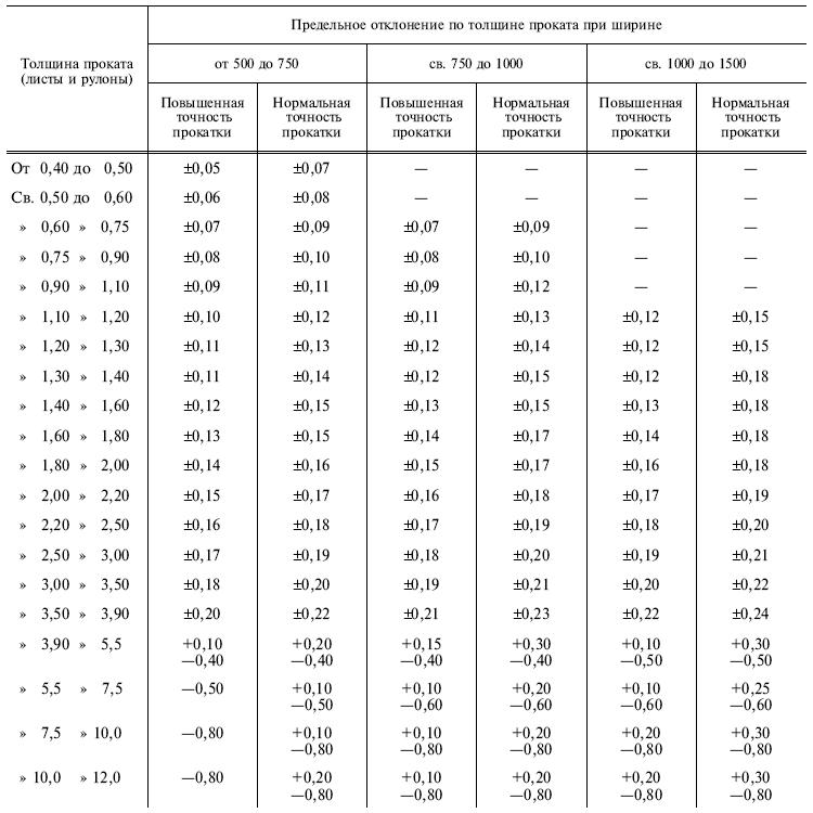 ГОСТ 19903-75 t2