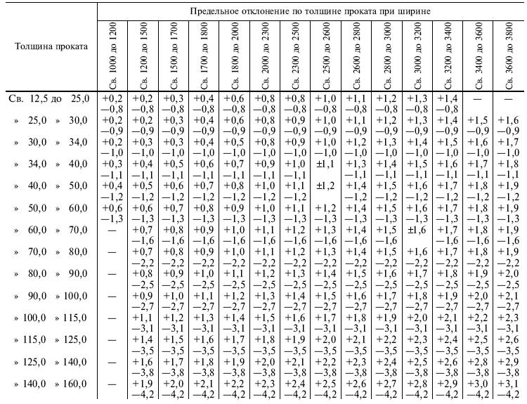 ГОСТ 19903-75 t4