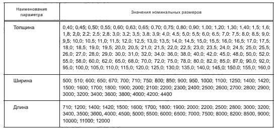 ГОСТ 19903-2015 Таблица 1