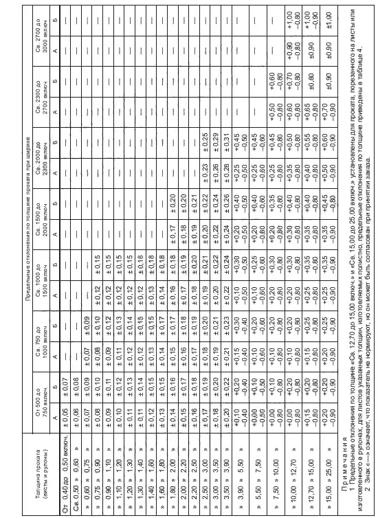 ГОСТ 19903-2015 Таблица 3