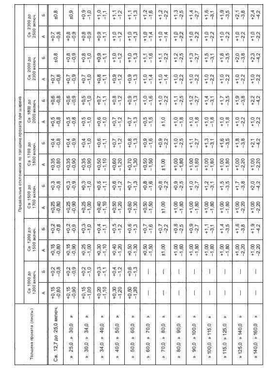ГОСТ 19903-2015 Таблица 4