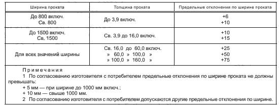 ГОСТ 19903-2015 Таблица 5