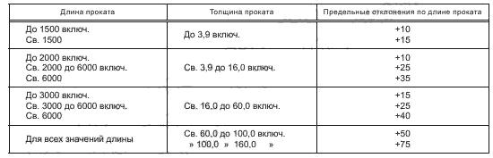 ГОСТ 19903-2015 Таблица 6