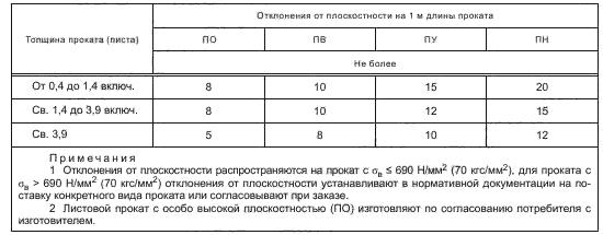 ГОСТ 19903-2015 Таблица 8