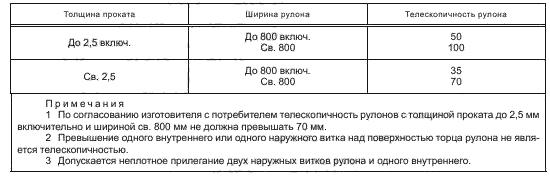 ГОСТ 19903-2015 Таблица 9