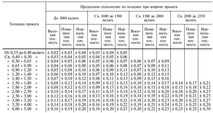 ГОСТ 19904-90 таблица предельных отклонений