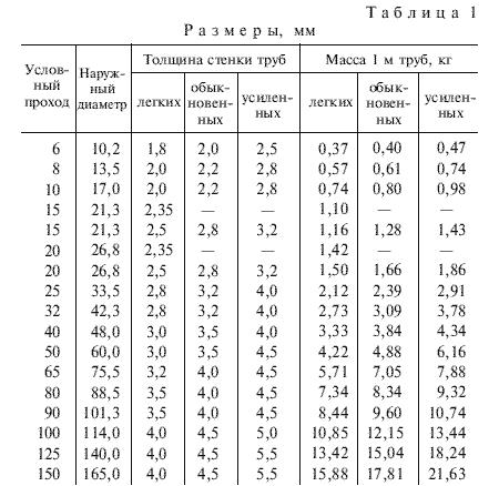 ГОСТ 3262-75 Таблица 1