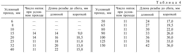 ГОСТ 3262-75 Таблица 4