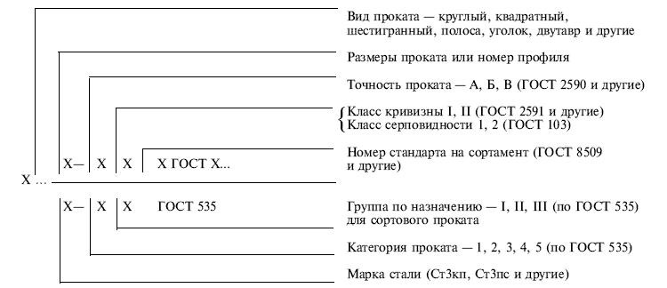 ГОСТ 535-88 маркировка