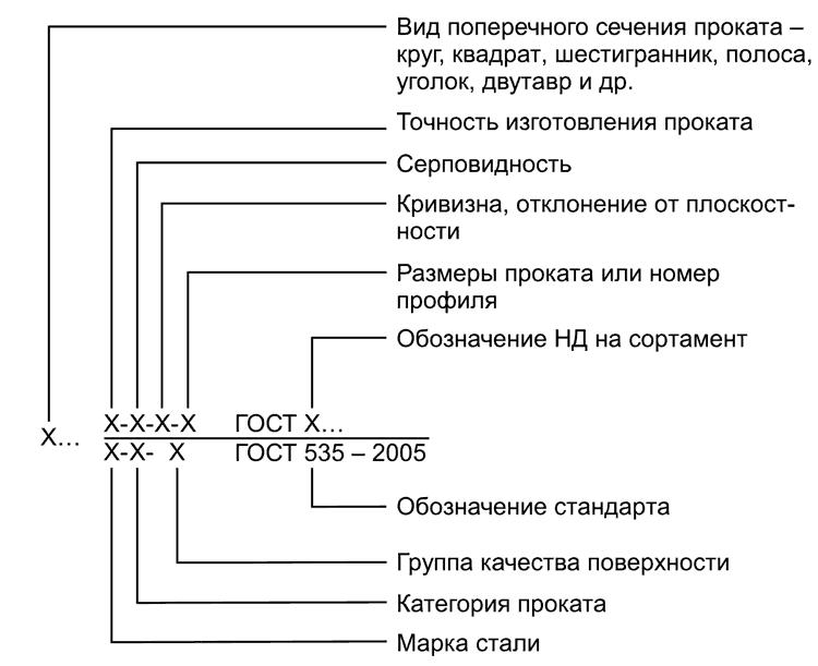 ГОСТ 535-2005 Схема условного обозначения проката