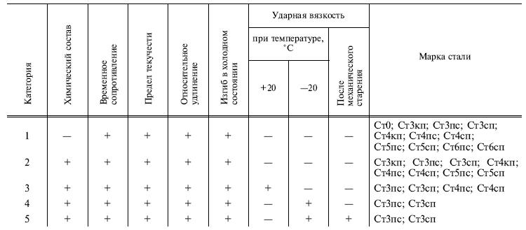ГОСТ 535-88Таблица 1