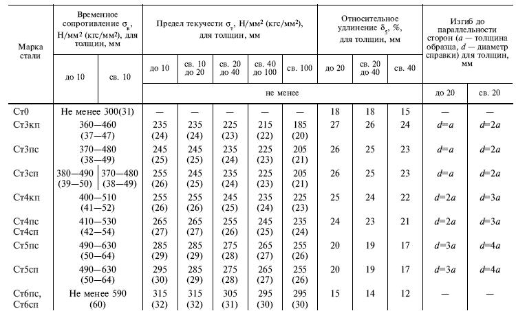 ГОСТ 535-88 Таблица 2