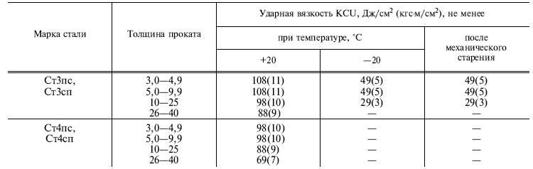 ГОСТ 535-88 Таблица 3