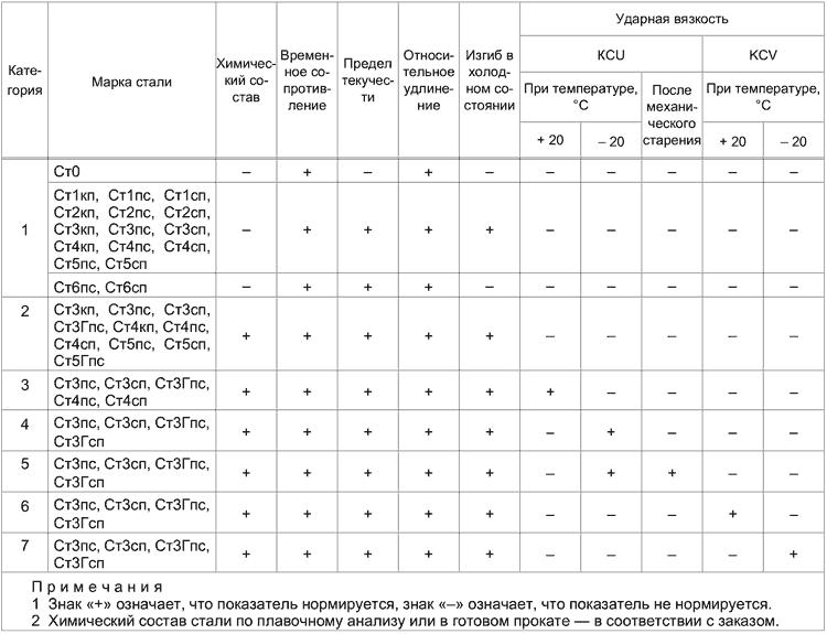 Нормируемые показатели по категориям проката