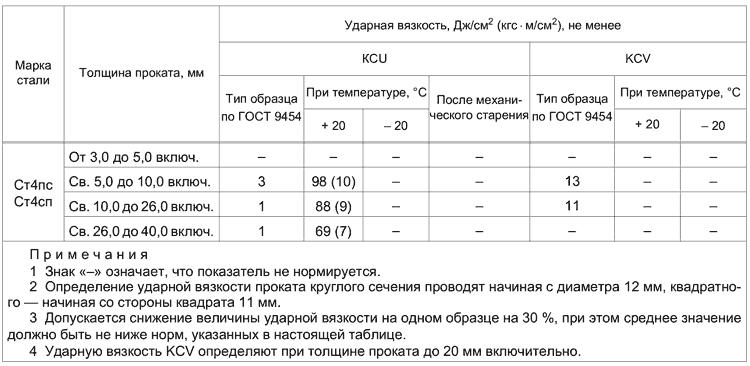ГОСТ 535-2005 Таблица 3