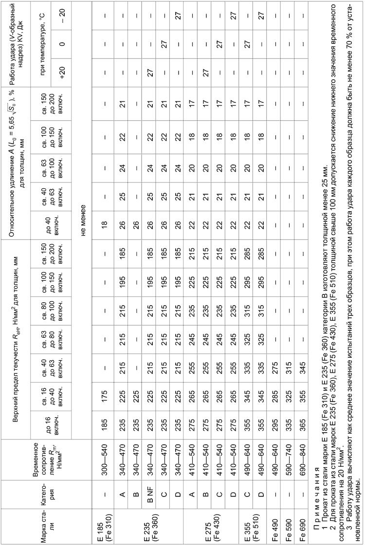 ГОСТ 535-2005 Таблица б1