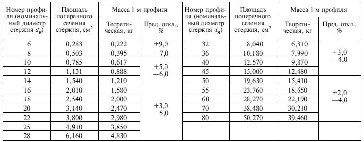 Арматура А1 (А240) ГОСТ 5781-82 - mc-ural.com