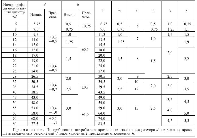 ГОСТ 5781-81 Таблица 2